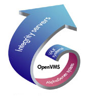 sig openVMS